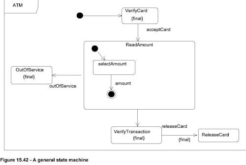 small resolution of the other states can be redefined the verifytransaction releasecard transition has also been specified as final meaning that the effect behavior and