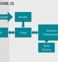 sitecore application architecture diagram [ 1101 x 767 Pixel ]