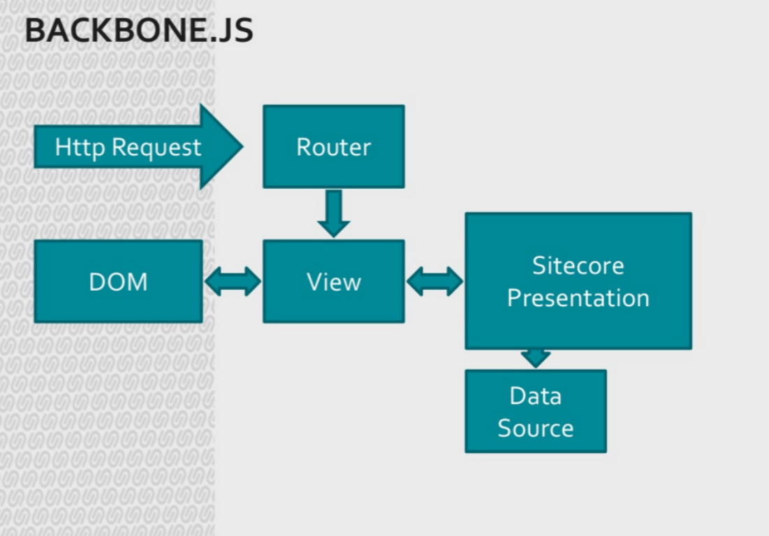 hight resolution of sitecore application architecture diagram