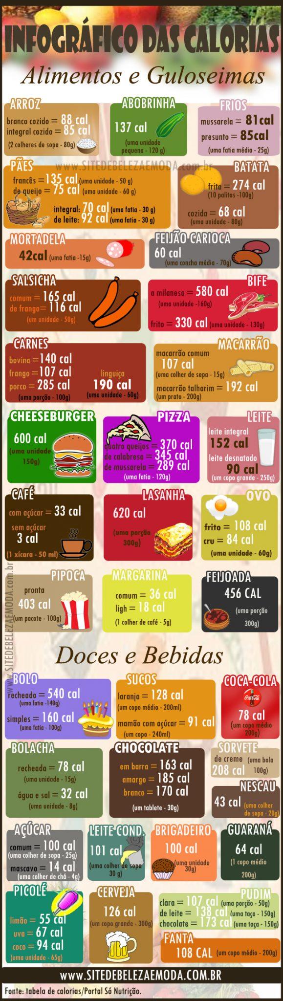 infográfico das calorias