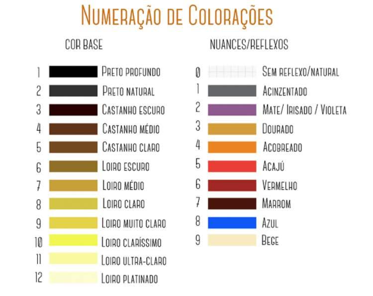 tabela de coloração e nuances