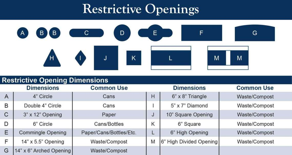 receptacle restrictive openings