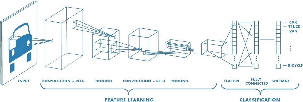 Convolutional Neural Network Layers