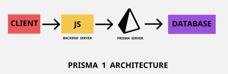 Prisma 1 architecture