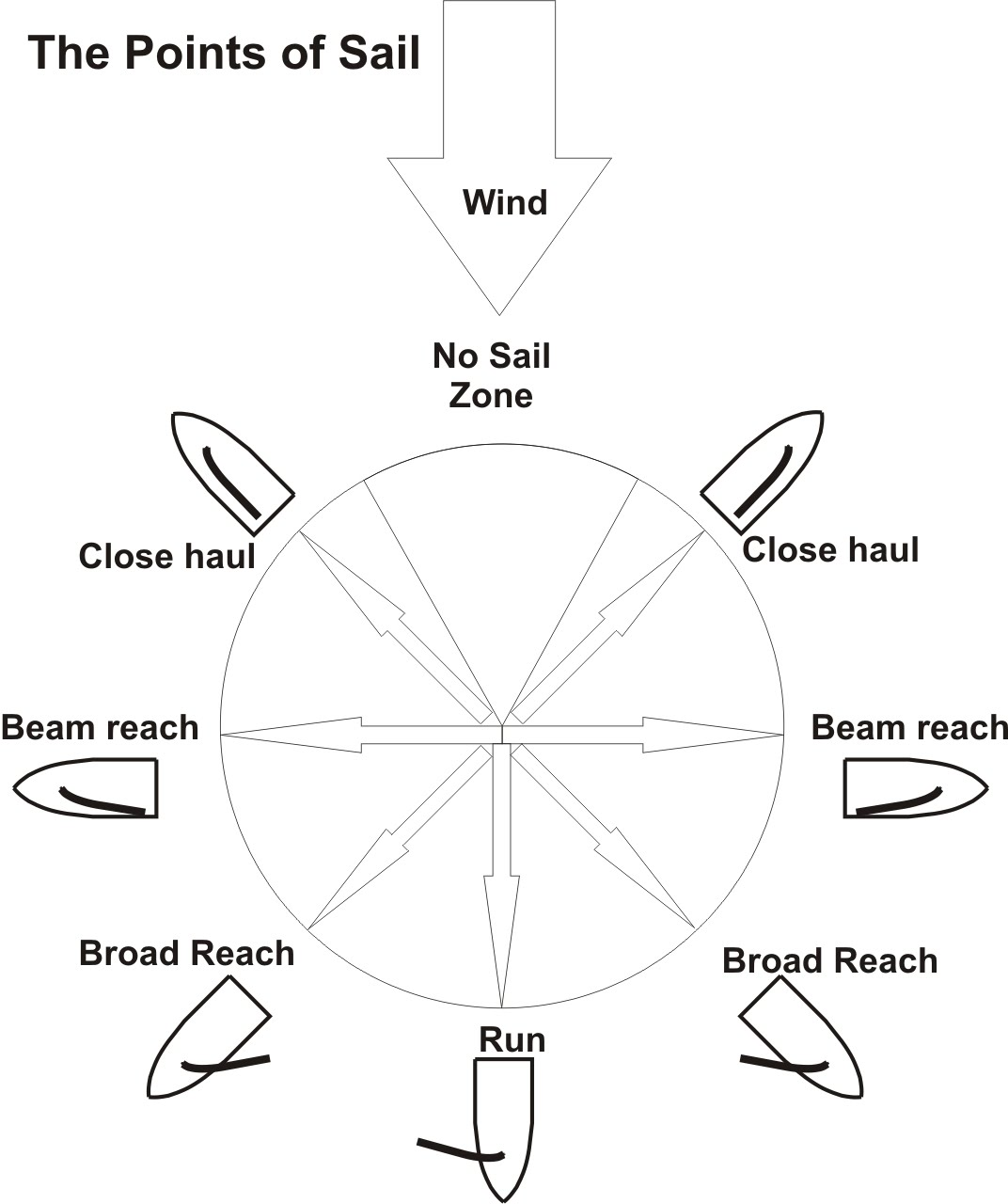 medium resolution of this difference in pressure essentially pulls the sail into the low pressure area and as a result the sail and everything attached to it moves right along