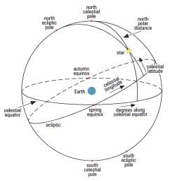 mathematical techniques the celestial sphere diagram  [ 2936 x 3122 Pixel ]
