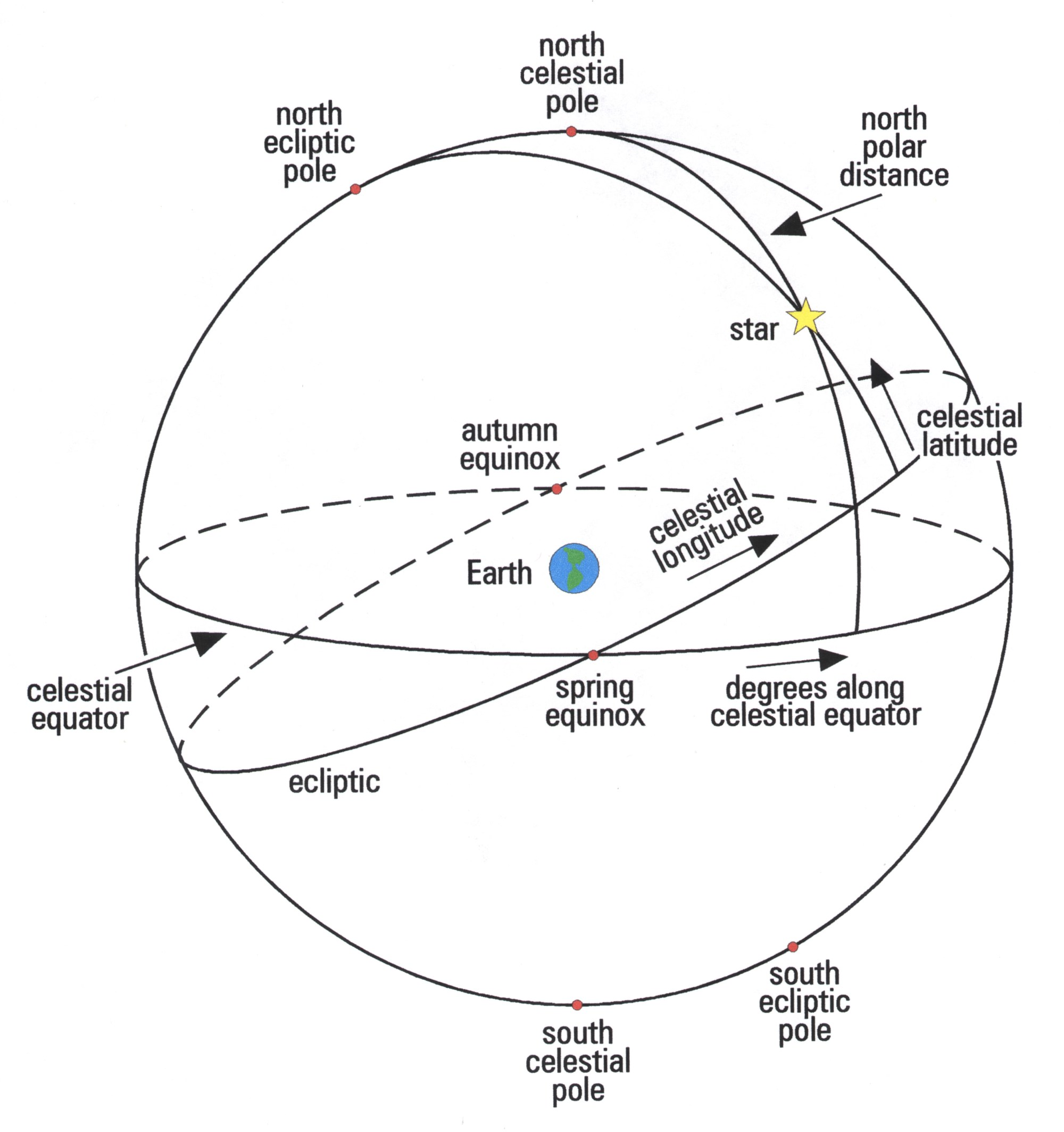 hight resolution of mathematical techniques the celestial sphere diagram