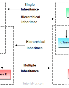 Hybrid inheritance also in  real life example of rh sitesbay