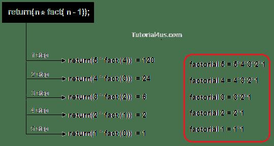 Process Flow Diagram Using Javascript Recursion In C C Tutorial