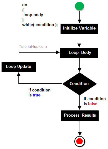 Looping statement in Java