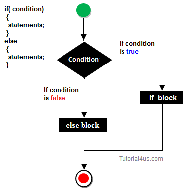 Decision Making Statement in Java