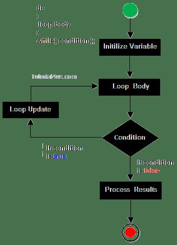 Looping Statement in JavaScript
