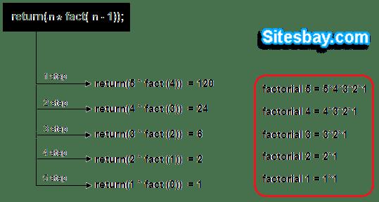 Process Flow Diagram Using Javascript Factorial Program In C Factorial Program Using
