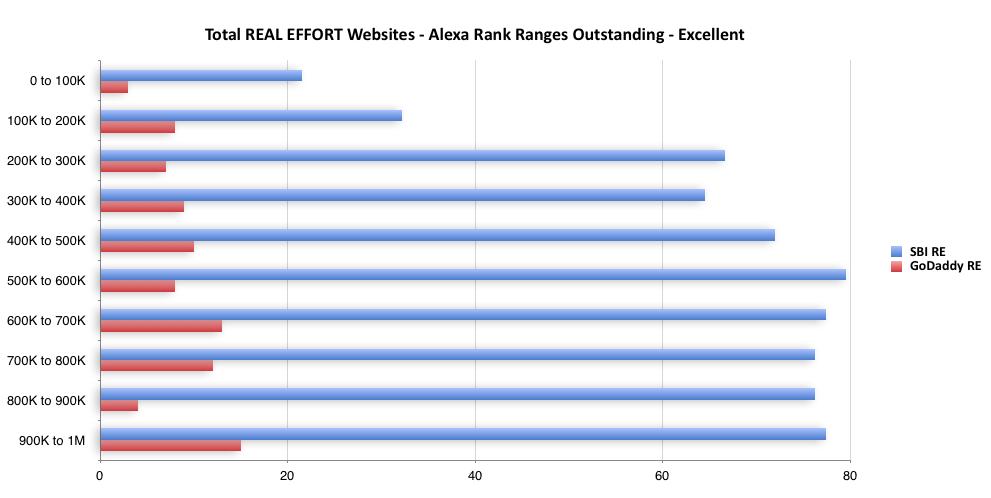 Alexa Rank Ranges - Outstanding to Excellent