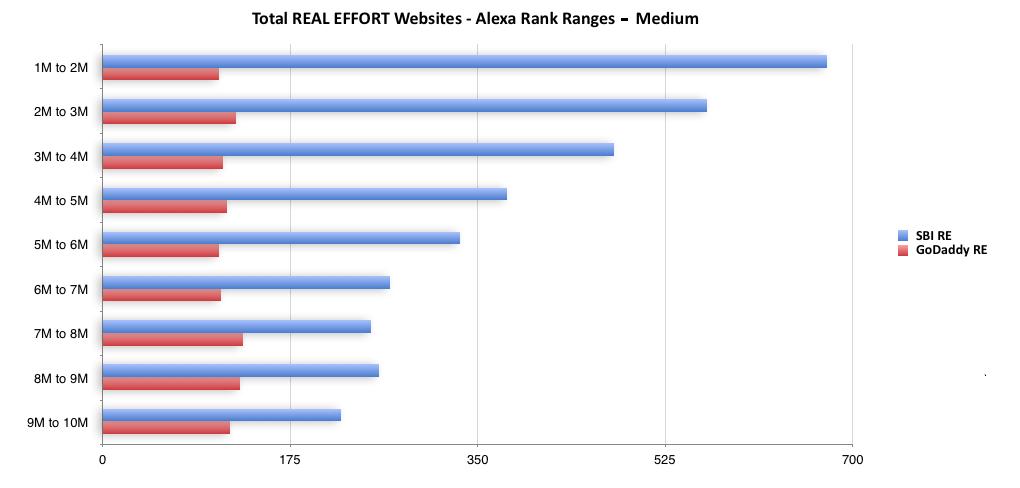 Alexa Rank Ranges - Medium