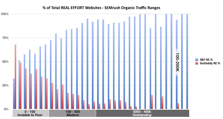 Percent Total Real Effort Websites - SEMrush Organic Traffic Ranges