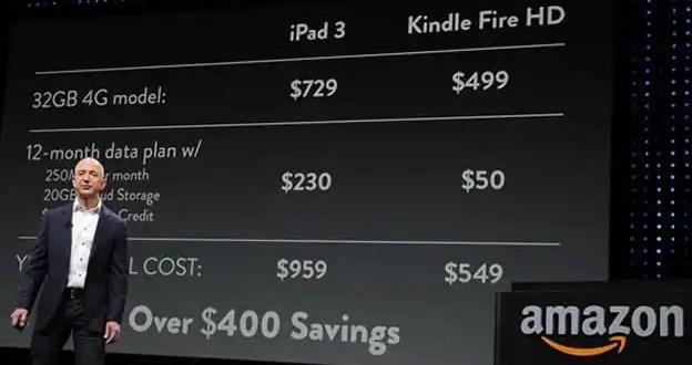 Kindlke Fire HD vs. iPad ¿Cuál es mejor?