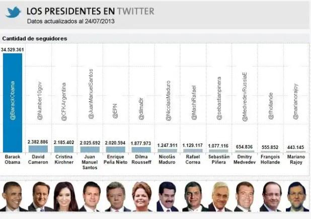 Los presidentes del mundo más populares en Twitter
