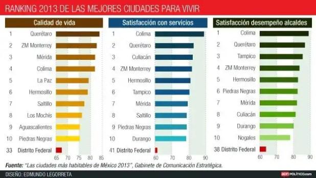 Éstas son las mejores ciudades de México para vivir