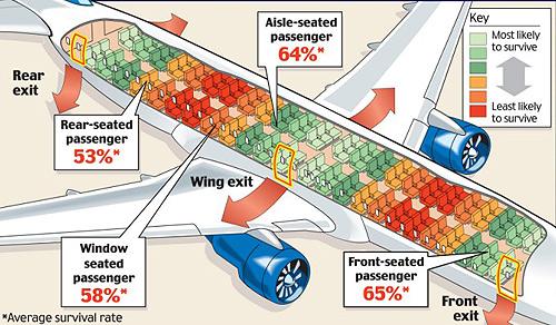 Los asientos más seguros en un avión