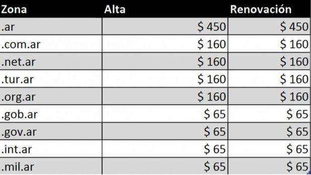 Los Precios de los dominios .com.ar