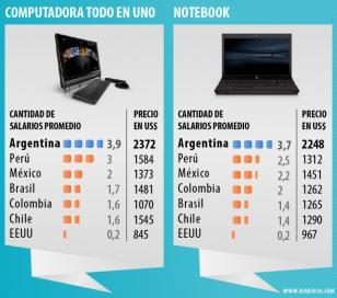 Argentina es el país de la región donde más cuesta acceder a la tecnología