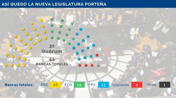 ¿Cómo queda conformada la Legislatura porteña luego de las elecciones?