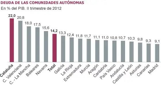 Cataluña es la Comunidad más endeudada de España