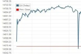 El Dow Jones se hunde por un falso tuit de explosiones en la Casa Blanca