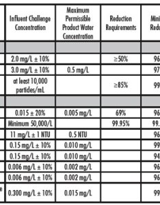 filtration chart with cleaning rates also how to identify fair mercial by peter rh interiordesignflorida