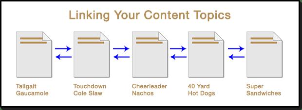 content-hub2