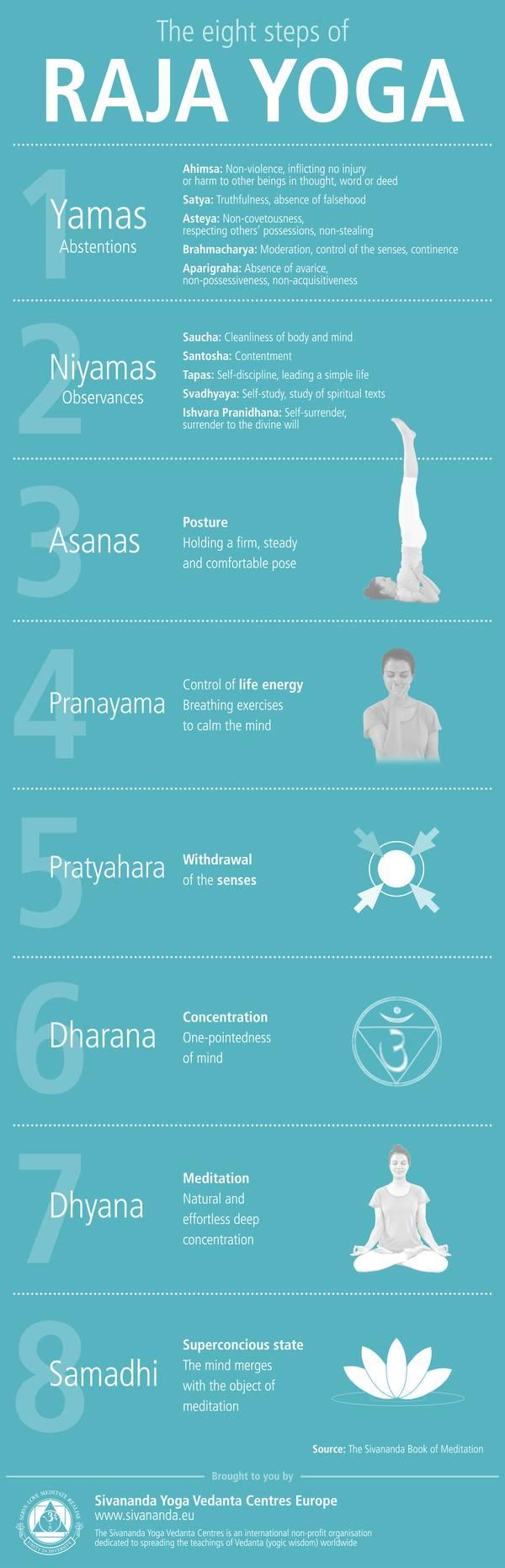The eight steps of Raja Yoga