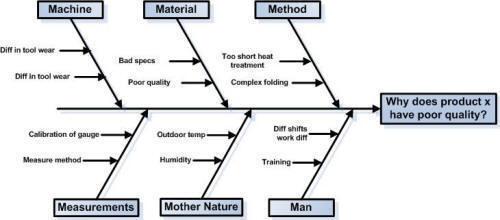 cause and effect diagram six sigma 1997 honda civic ex fuse box vad ar ett ishikawa eller fishbone fiskbensdiagram