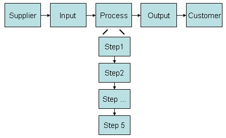 SIPOC Supplier Input Process Output Customer And