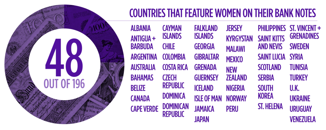 48 Countries that Feature Women on their Bank Notes (Source: Vox)