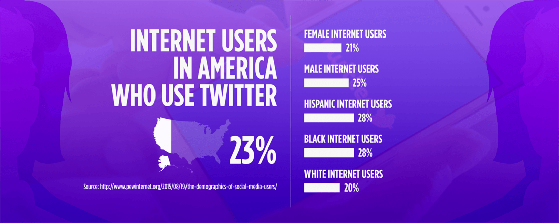 Stats about Internet Users in America Who Use Twitter (Source: Pew Research Study)