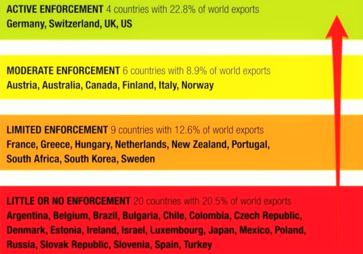 Enforcement levels: an overview