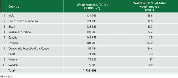 Top ten countries by wood removal