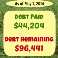 April 2014– Debt Repayment Progress Report