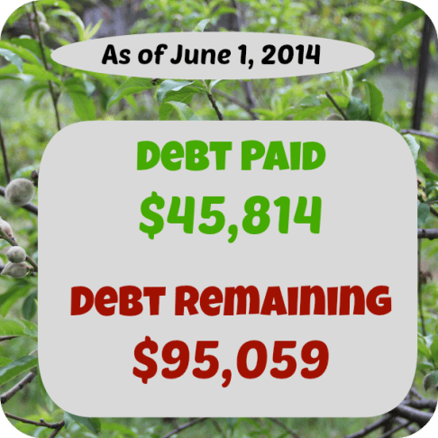 At SixFiguresUnder.com Personal Finance is made Public. Every month we will update you on the money we earned, spent, and paid toward debt. Here's May's report!