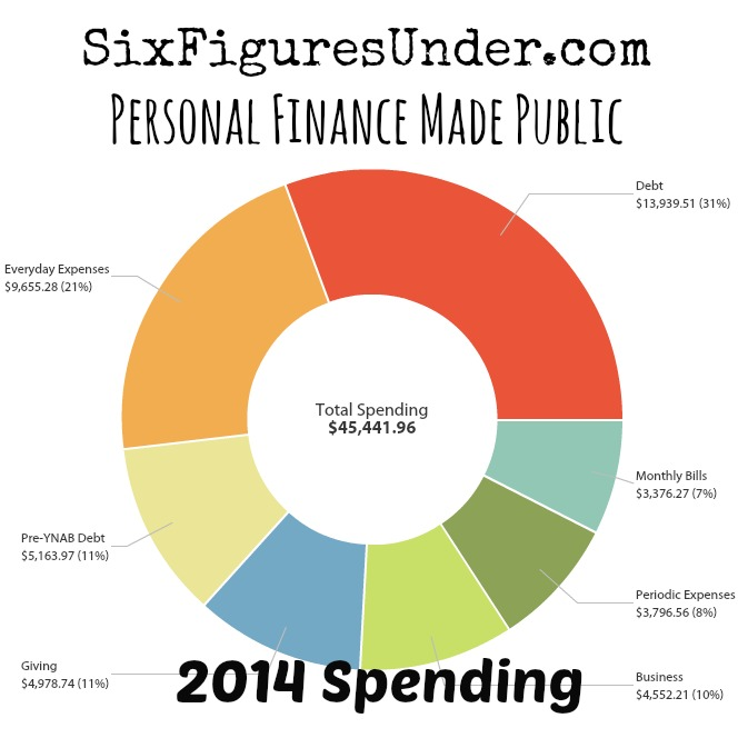 As part of making our personal finances public, here's a detailed inside look at our 2014 spending and debt payoff totals!