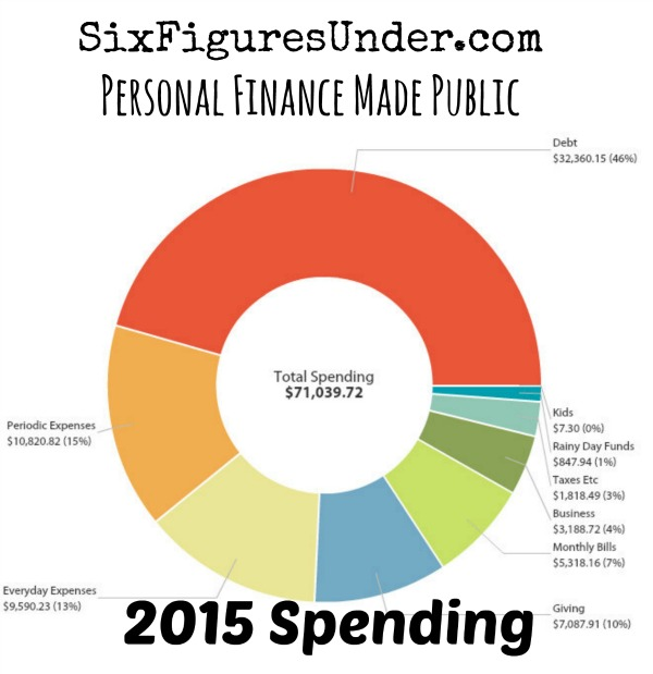 SixFiguresUnder 2015 Spending