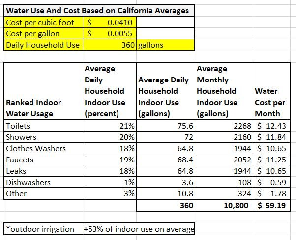 Save Water Save Money How To Really Reduce Your Water Bill Six Figures Under