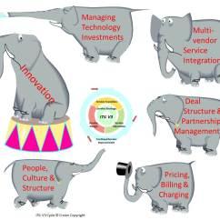 African Elephant Food Chain Diagram Electric Brake Controller Wiring Polar Bear Elsavadorla
