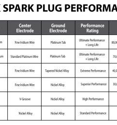 ngk sales performance graphic cropped nowatermark ngk atv spark plugs for polaris honda yamaha sixity com at cita  [ 1200 x 840 Pixel ]