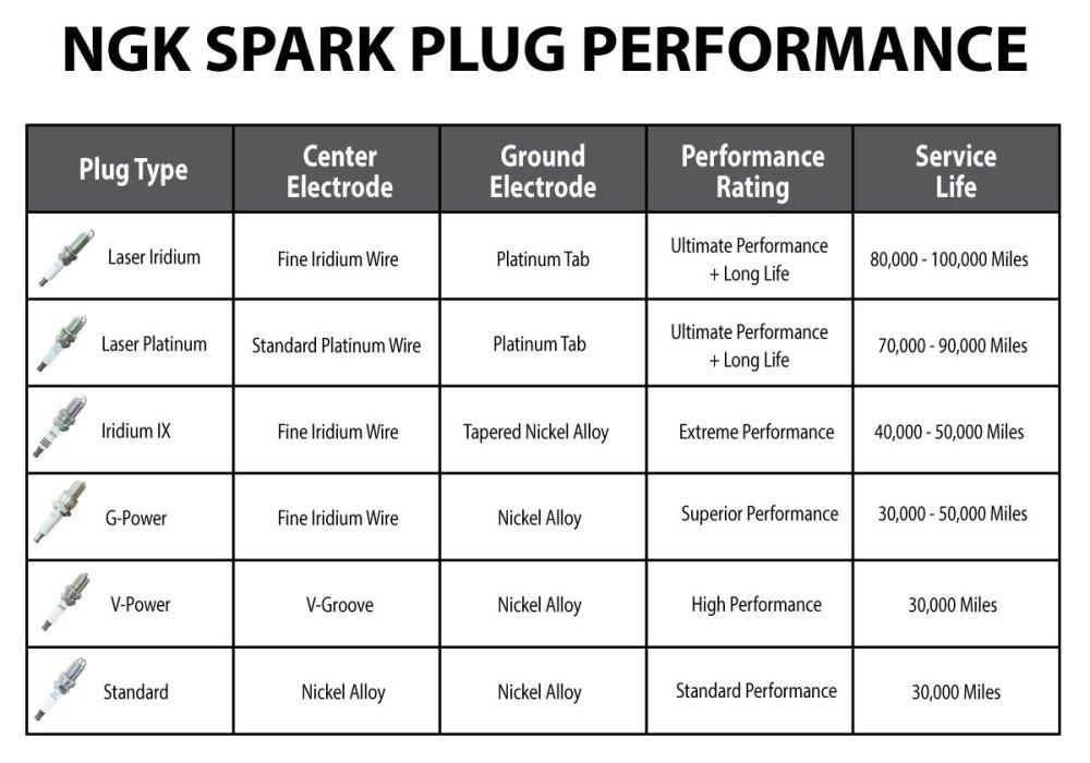 medium resolution of  ngk sales performance graphic cropped nowatermark ngk atv spark plugs for polaris honda yamaha sixity com at cita