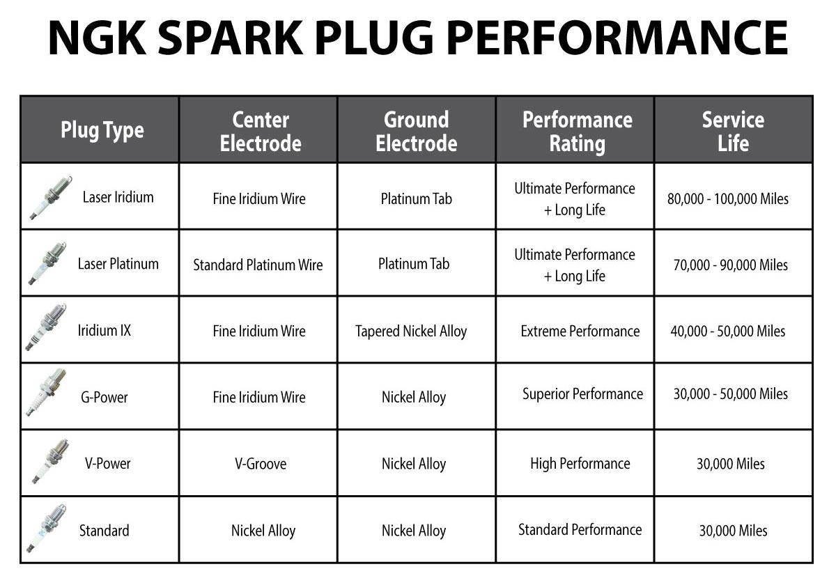 hight resolution of  ngk sales performance graphic cropped nowatermark ngk atv spark plugs for polaris honda yamaha sixity com at cita