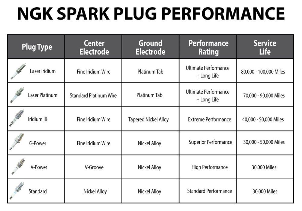 medium resolution of ngk spark plug comparison chart