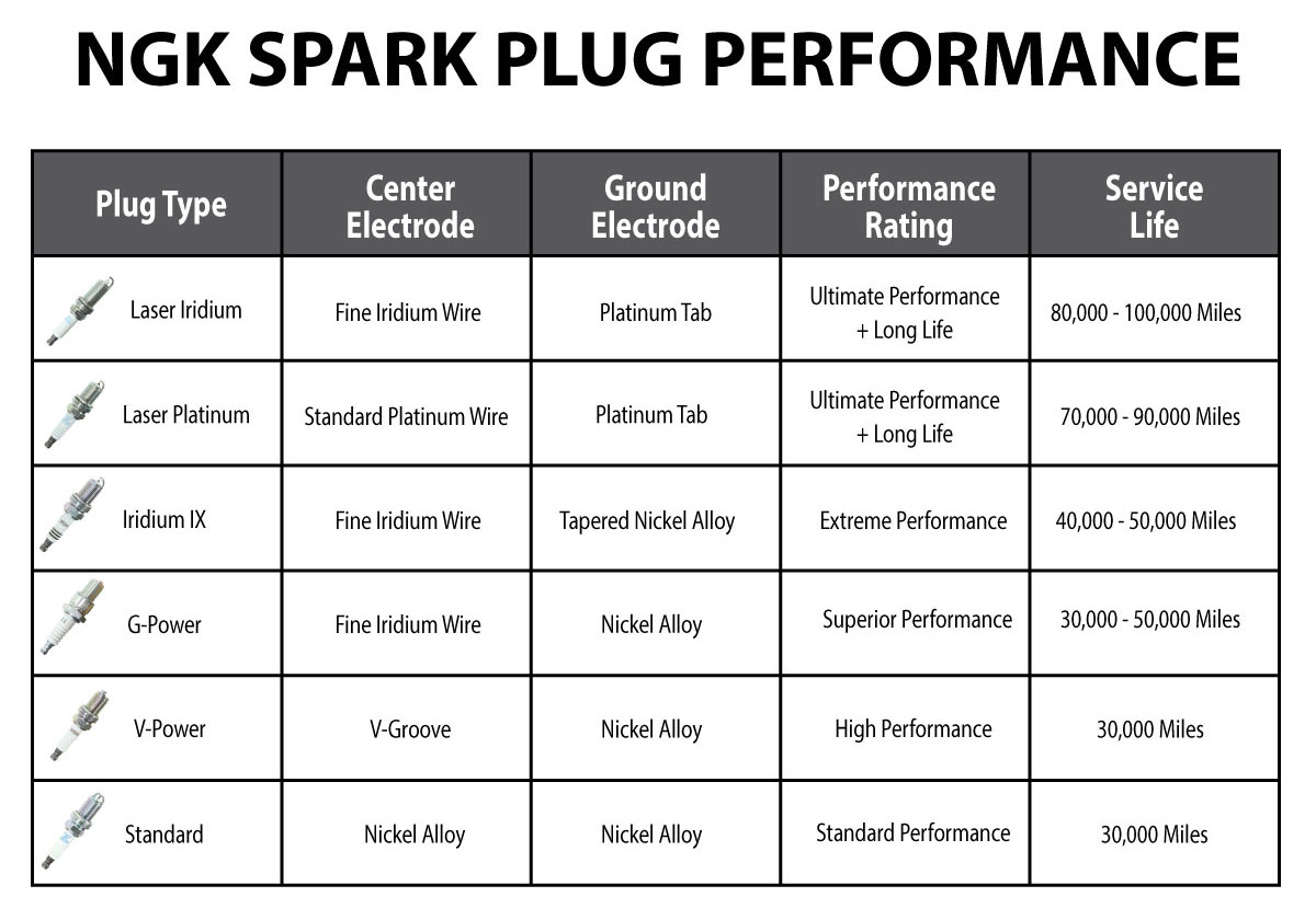 hight resolution of ngk spark plug comparison chart