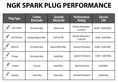 small resolution of ngk spark plug comparison chart